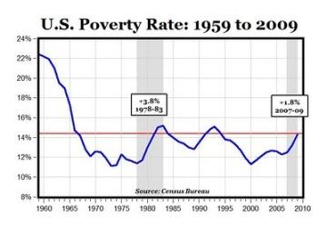 U.S. poverty rate