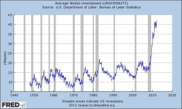 http://quinersdiner.files.wordpress.com/2012/08/weeks-unemployed1.jpg