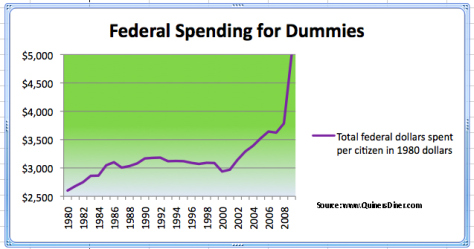Federal Spending for Dummies