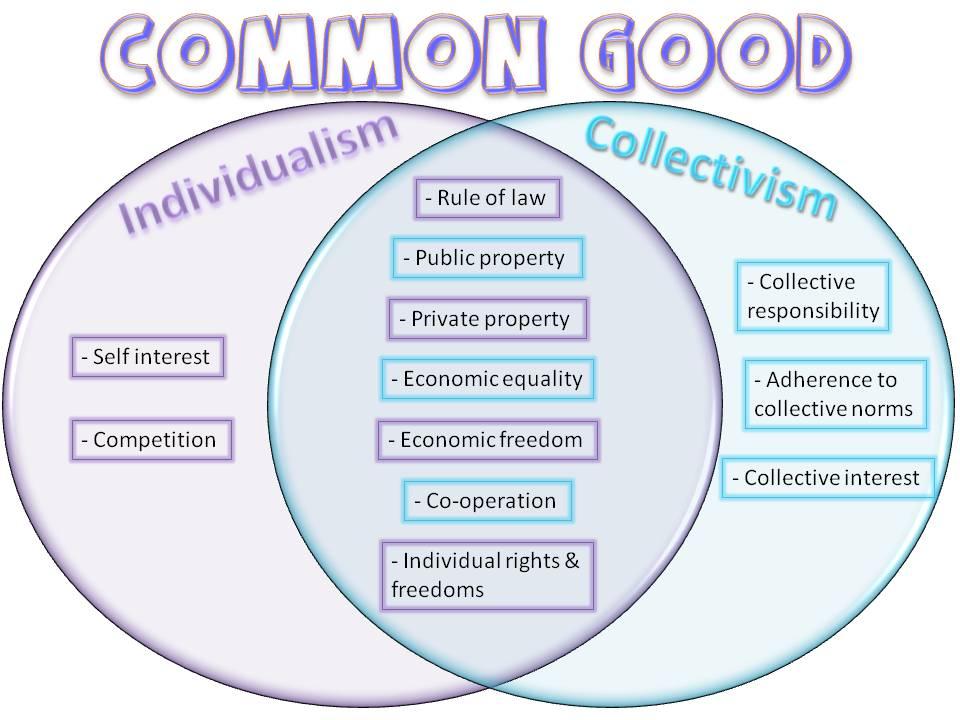 common good venn diagram (3)
