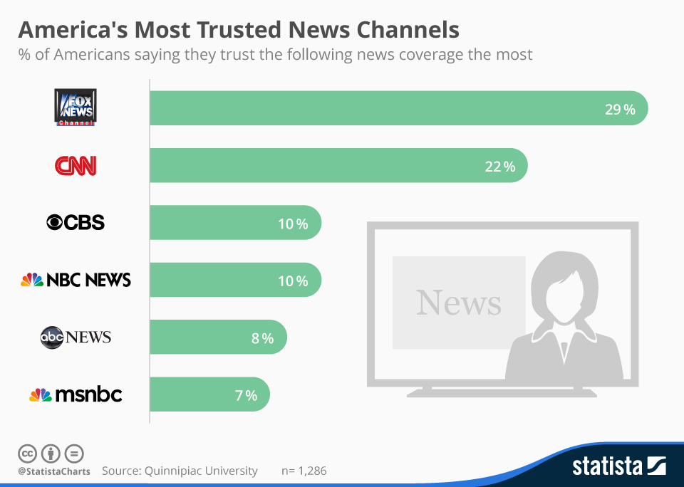 chartoftheday_3511_americas_most_trusted_news_channels_n