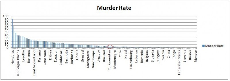 Murder-Rate-Overall-800x282