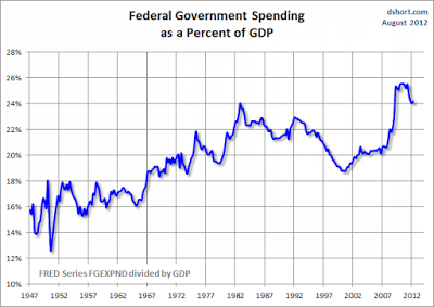 Governemnt Spending as Percent of GDP - Federal-1