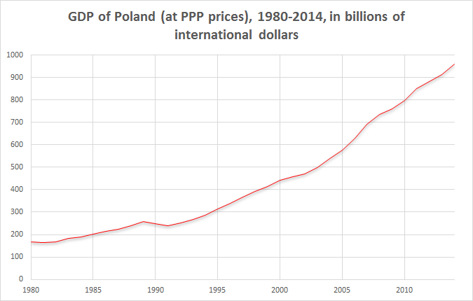 Poland_GDP_PPP_1980-2014